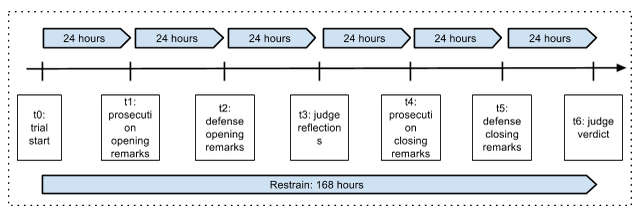 File:Trial-duration.png